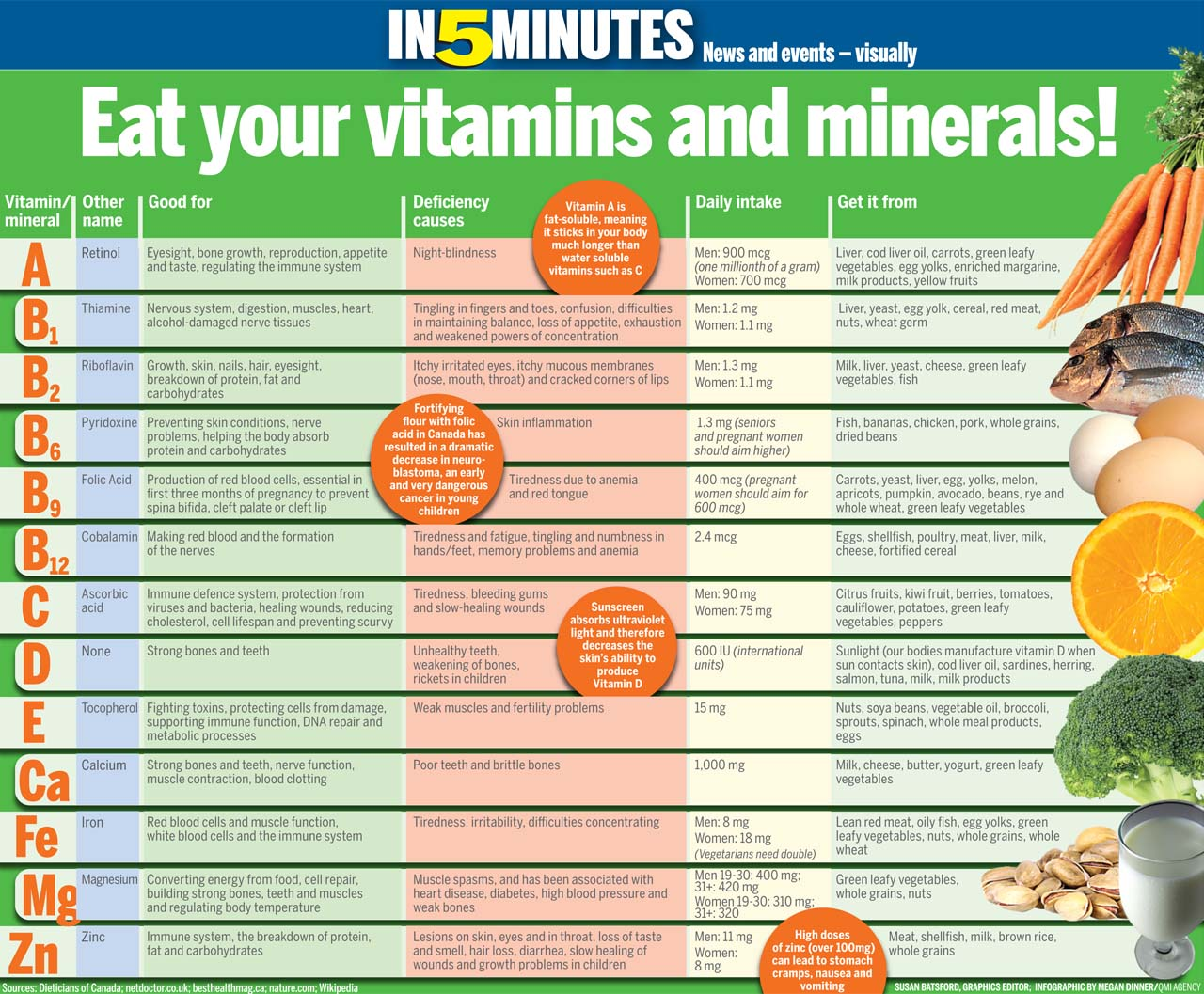 a description of different forms of vitamins and sugars