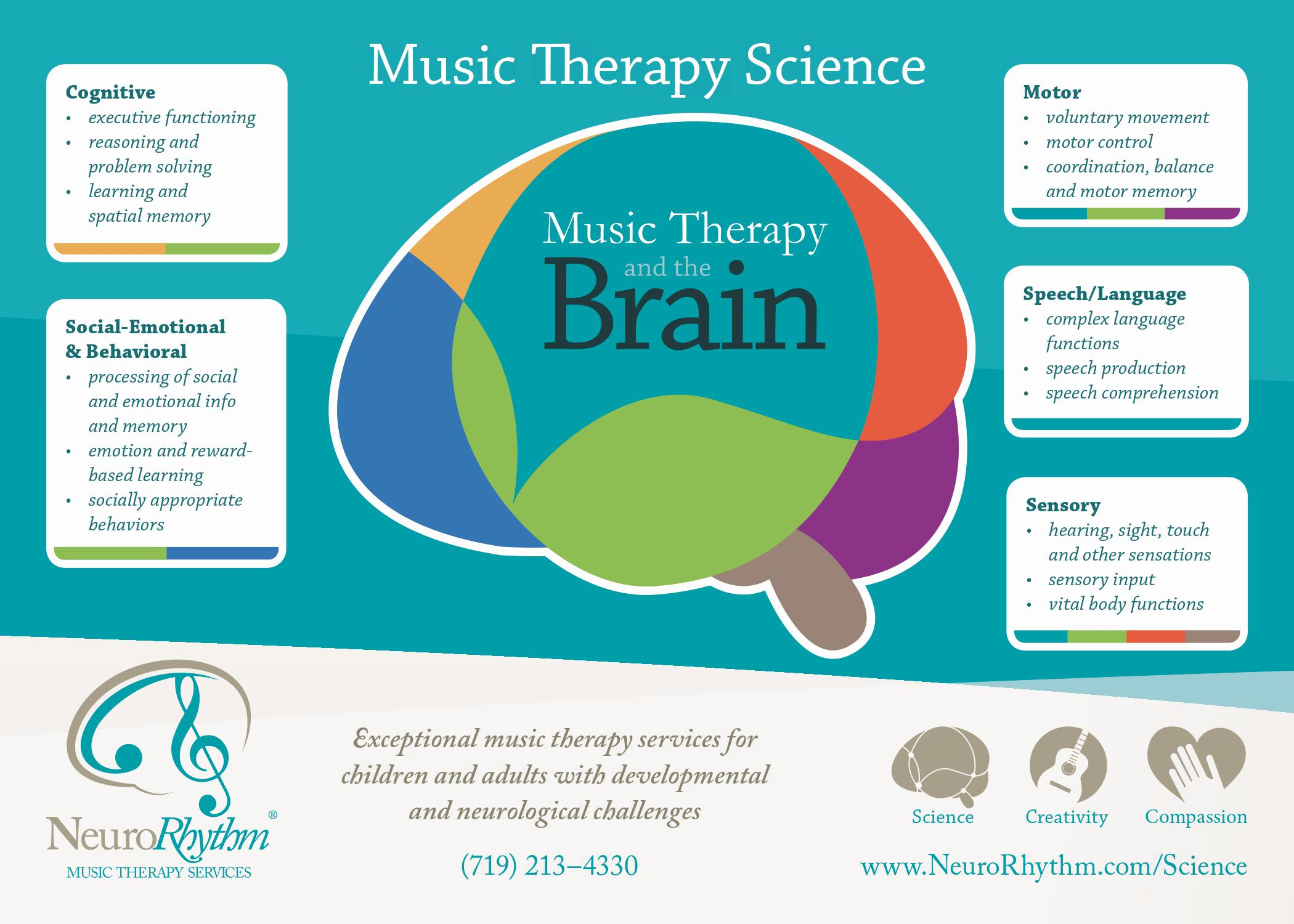 the power of music therapy essay 1 the power of music: its impact on the intellectual, social and personal development of children and young people susan hallam, institute of education, university of london.