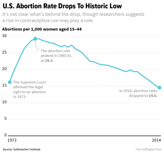 did legalizing abortion reduce crime rate This study seeks to inform the debate  may actually reduce crime within the  those changes to the crime rate trends among states that did not.