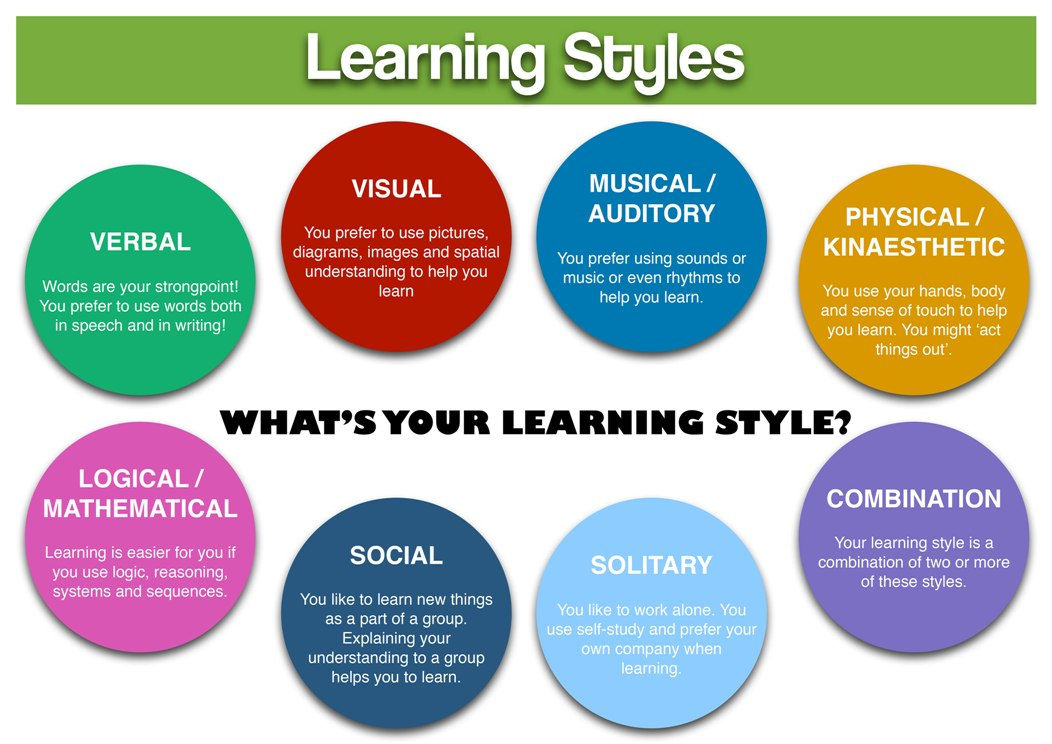 aproaches to learning theories of learning styles and learning strategies essay When examined the theories and assumptions which outline the 'learning styles' the approaches are worrying popkwitz analysis on the characteristics of learning.