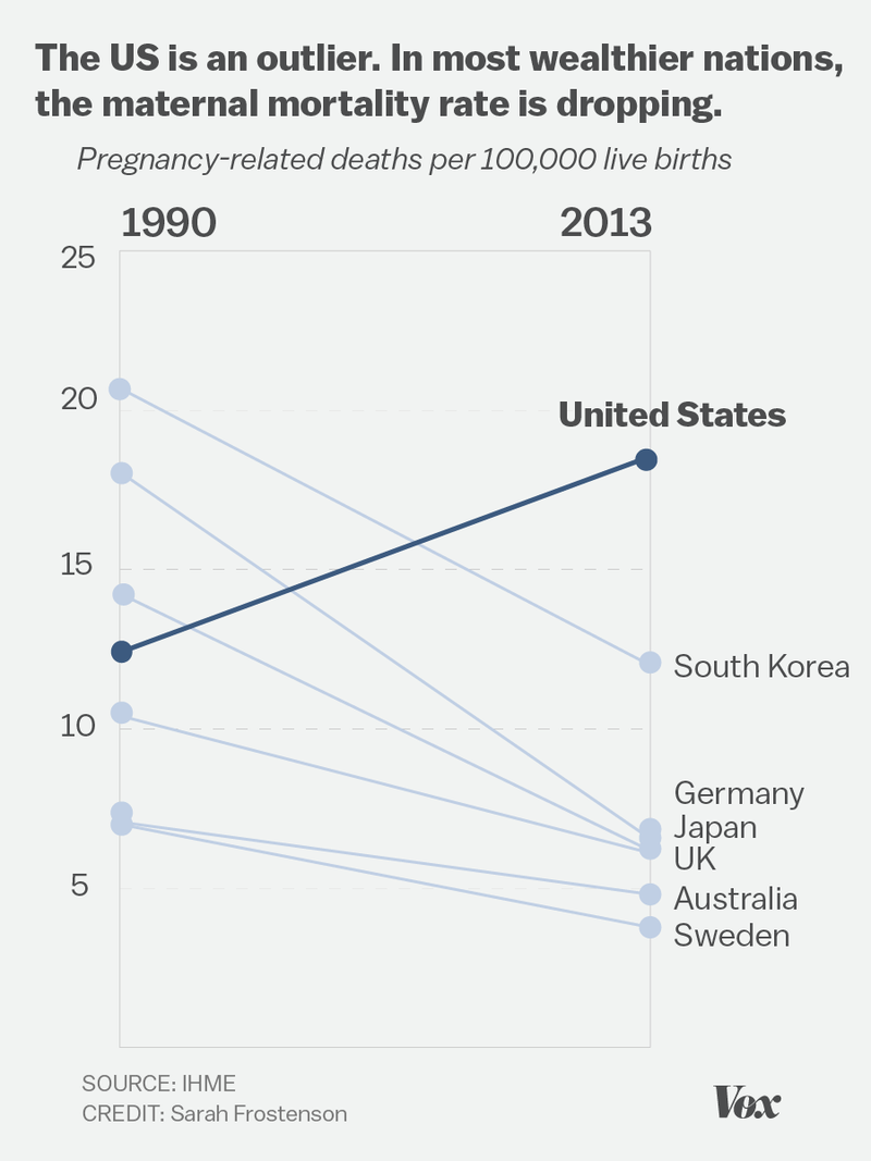 maternal mortality rate in the united states The maternal mortality rate (mmr) has been steadily increasing in the united states and how we can reverse this trend.