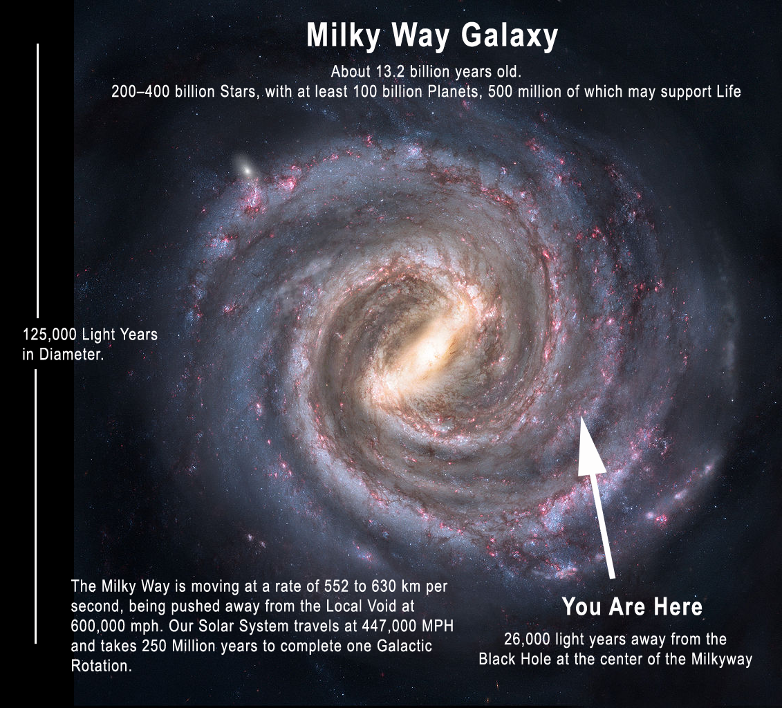 distance of milky way and the solar system - photo #46